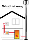 Windheizung